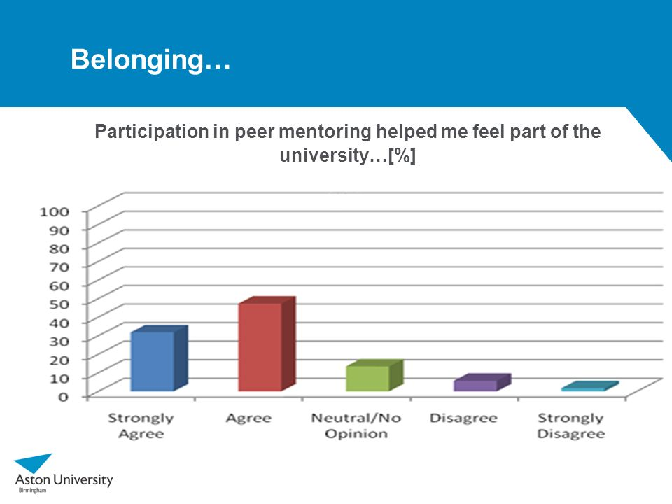 Belonging… Participation in peer mentoring helped me feel part of the university…[%]